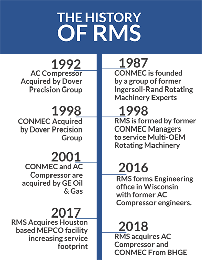 RMS Timelines